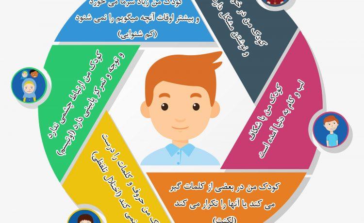 گفتار درماني